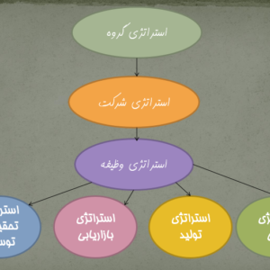 استراتژی های تولید